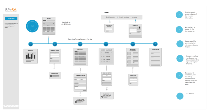 Website_Flowchart with detail