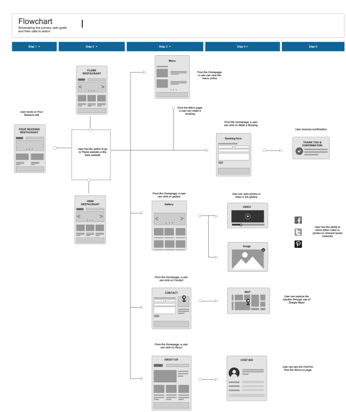 Flowchart for restaurant website