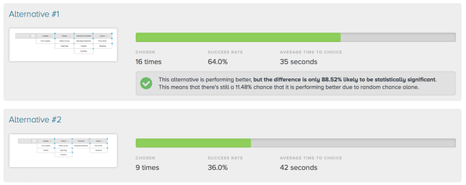 Preference testing